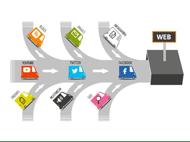 7 formas infalibles para conseguir tráfico web de calidad