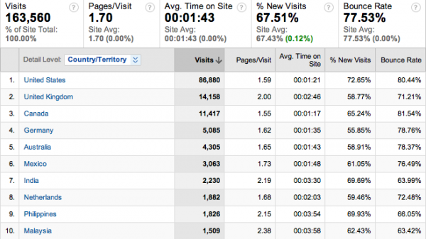 Google Analytics para Blogs
