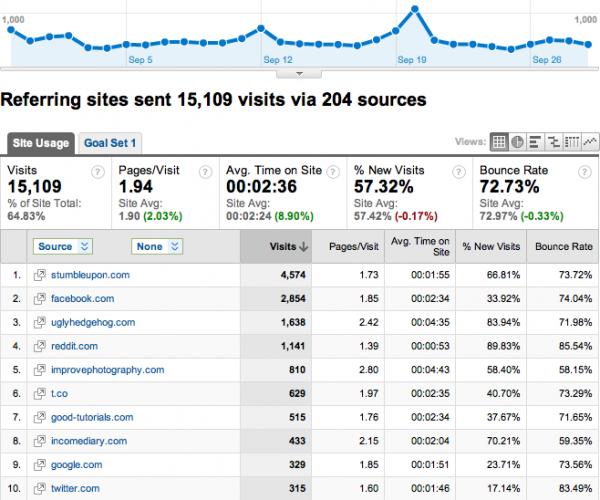 Google Analytics para Blogs 3