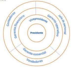 Organigrama empresarial radial