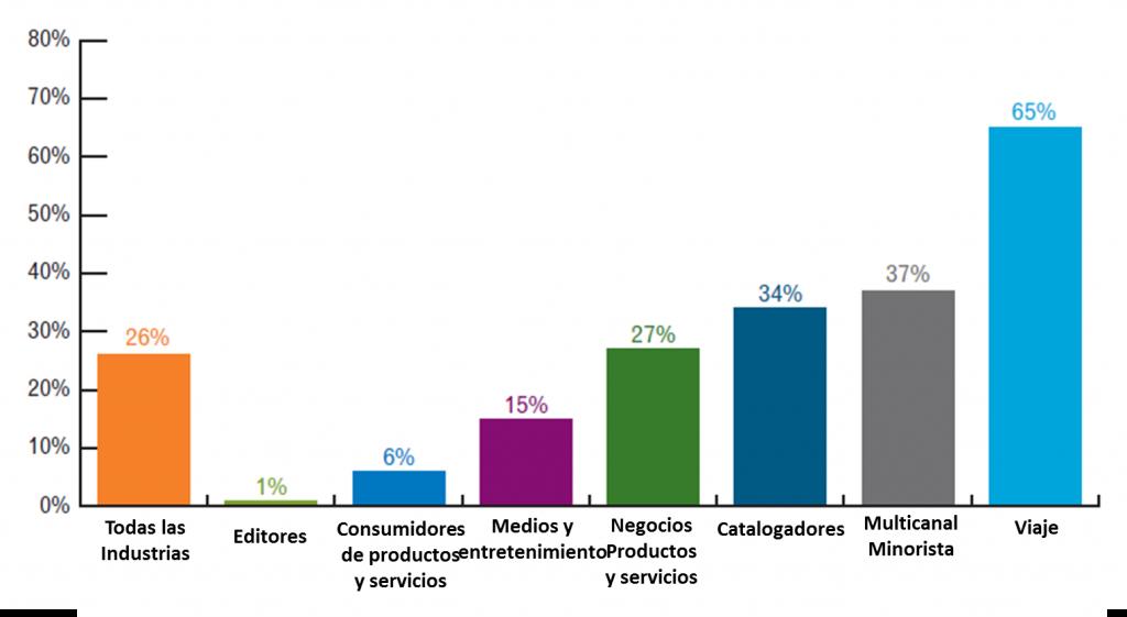 estadísticas de email marketing