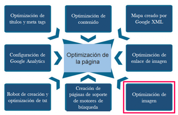 seo hacks optimización