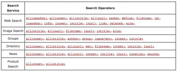 Operadores de búsqueda para link building